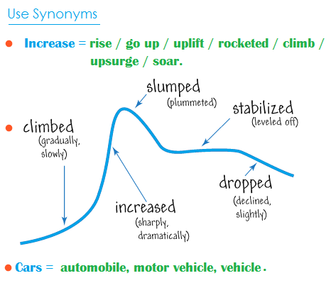 use synonyms - 25% số điểm IELTS phần writting task1 là ở từ vựng (P1)
