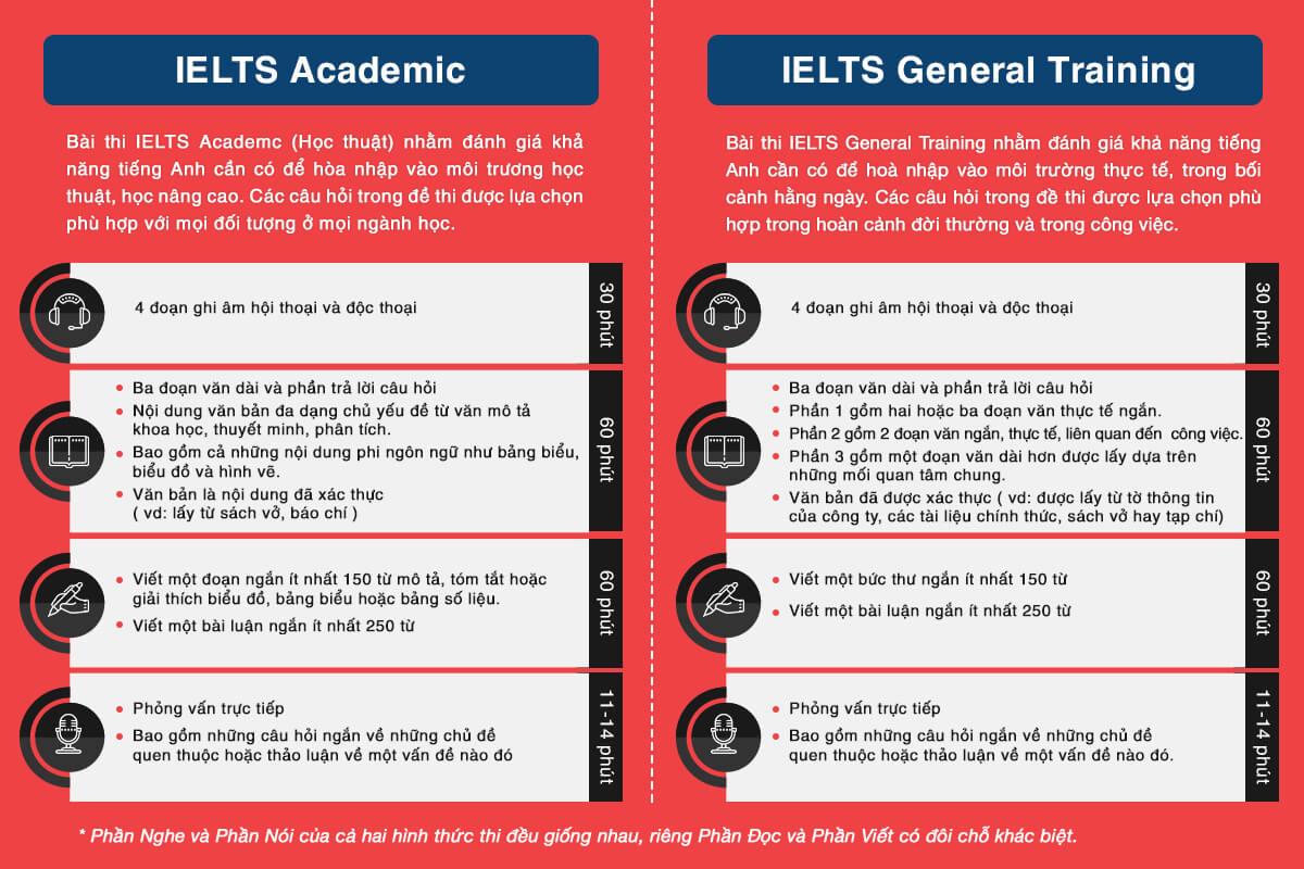 Tìm hiểu IELTS một cách chi tiết ta có thể phân biệt được 2 dạng bài thi IELTS