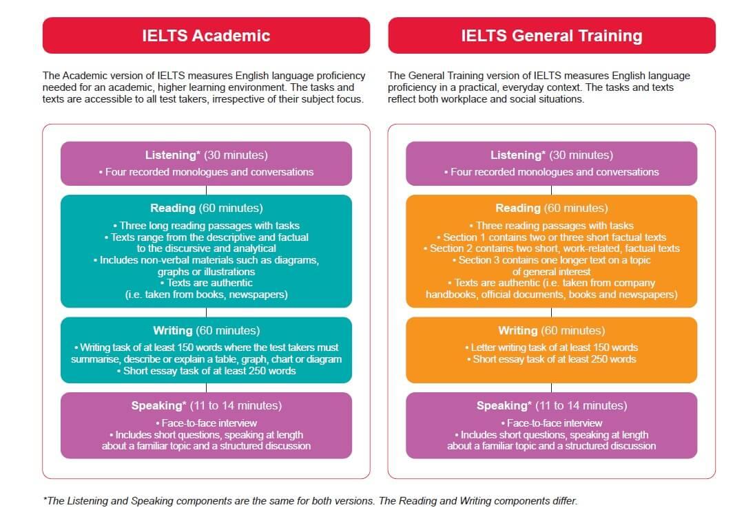 Tìm hiểu về format của bài test IELTS khi muốn tìm hiểu IELTS một cách chi tiết